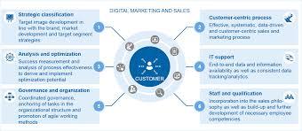 Key Bank Organizational Chart Digital Marketing And Sales As Growth Drivers Bankinghub