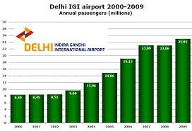 Mumbai Chart 2000 Delhi Now 1 Airport In India Mumbai Route Served By Nine