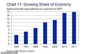Health Chart St Thomas Millennials Are Seeing Their Health Decline Faster Than