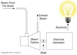 electric generator diagram for kids. Figure Electric Generator Diagram For Kids M