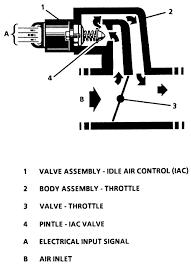 2000 mustang iac valve wiring diagram not lossing wiring diagram • repair guides electronic engine controls idle air control iac rh autozone com 2000 mustang radio wiring diagram 2000 mustang radio wiring diagram