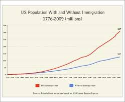 yale essay says sustainability and open immigration are often at us population out immigration jpg