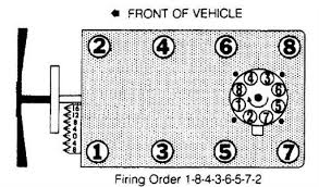 454 firing order diagram questions 2000 Chevy 454 Wiring Diagram 96 Chevy S10 Wiring Diagram