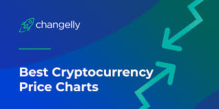 Crypto Charts Top 10 Best Bitcoin Price Charts Trackers Changelly