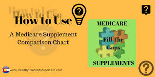 Medicare Comparison Chart How To Use A Medicare Supplement Comparison Chart