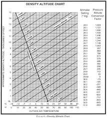 Air Pressure Altitude Chart Performance On Faa Tests And In The Real World Part 1