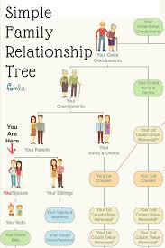 Family Tree Relationship Chart Simple Family Relationship Chart For Naming Kinfolk Family
