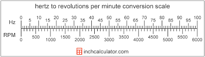 Rpm Conversion Chart Hertz To Revolutions Per Minute Conversion Hz To Rpm