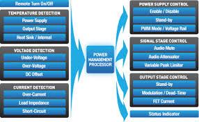 alpine power management processor