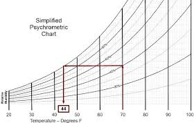 Temperature Vs Humidity Chart Moisture Psychrometrics And Relative Humidity Their