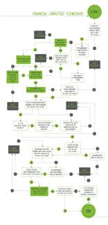 Financial Flow Chart Iq Financial Flow Chart The Fifth Person