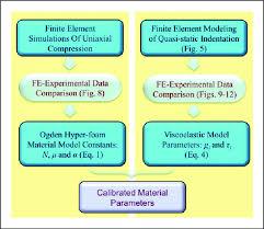 Hyper Chart Flow Chart For Material Hyper Viscoelastic Parameters