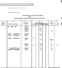 Section Ii Maintenance Allocation Chart For M140 Agent