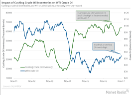 Cushing Inventories Analyzing Crude Oil Futures Rally