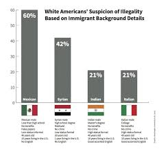 White Americans See Many Immigrants As Illegal Until