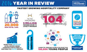 Hilton Delivers Another Record Setting Year Set Up For