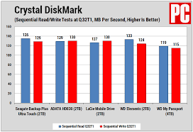 I have a 1 tb seagate backup plus slim. Seagate Backup Plus Ultra Touch Review 2019 Pcmag India