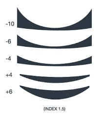 Lens Index Chart Opticare Optiedge Edge Thickness Estimation Tool