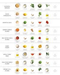 Salad Chart A Magic Grid Of Salad Dressings A Cup Of Jo
