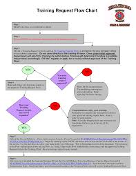 Training Request Flow Chart Templates At