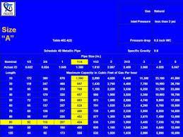Gastite Csst Sizing Chart Longest Lenght Method Flv