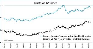 6 Scary Bond Charts Ishares Core U S Treasury Bond Etf