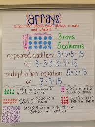 Arrays And Repeated Addition Anchor Chart Math Charts