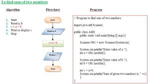 Flow Charts In Java Programming Examples Of Algorithms And Flow Charts With Java Programs