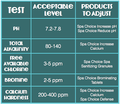 Spa Chemical Maintenance Guide