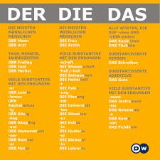 Der Die Das Chart Chart Of German Nouns By Gender General Rules German