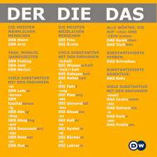 Chart Of German Nouns By Gender General Rules German