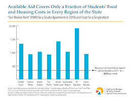 Low Income Chart California 2018 Barriers To Higher Education Attainment Students Unmet