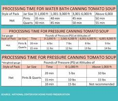 Canning Tomato Soup Homemade Canned Tomato Soup
