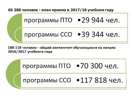 Профессиональное образование 69 288 человек план приема в 2017 18 учебном году 188 118 человек