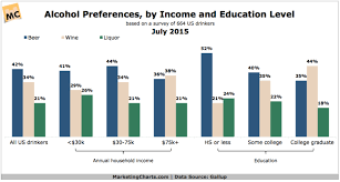 Gallup Charts Alcohol Preferences By Income Education Chart