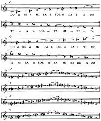 The Project Gutenberg Ebook Of Music Notation And