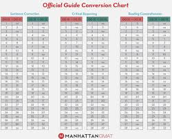 Blood Sugar Level Conversion Chart 26 Expository Blood Sugar Readings Conversion Chart