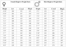 Human Weight Chart Average Human Weight Height Chart Age For Adult Bluedasher Co