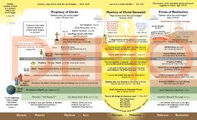 The 7 Dispensations Chart Dispensational Chart Read The Chart