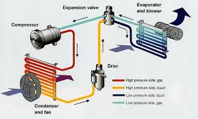 air conditioning system diagram. car air contitioning diagram conditioning system t
