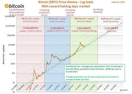 Bitcoin Halving Countdown What Could This Mean For Price