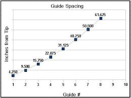 Fiberglass Rod Build 5 Guide Spacing