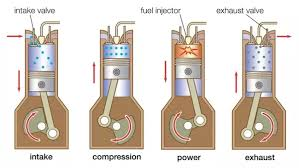what is the difference between four stroke engine and four valve see the below diagram of four stroke engine