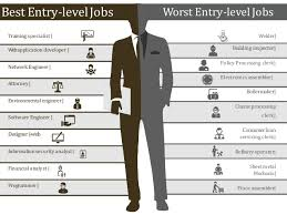 entry levle best worst entry level jobs in 2016