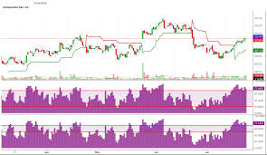 Up Trending Stocks Charts Indraprastha Gas Ltd Is In