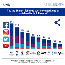 Youtube Followers Chart Football Benchmark Kpmg Tool Highlights Value Of Social