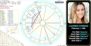 Pin By Astroconnects On Famous Aquarius Birth Chart Name