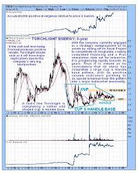 Trch Stock Chart