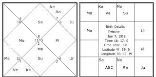 Prince Natal Chart Prince Birth Chart Prince Kundli Horoscope By Date Of