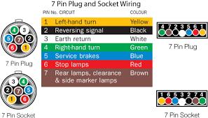 plug wiring diagram nz wiring diagram 7 pin trailer plug wiring diagram nz solidfonts